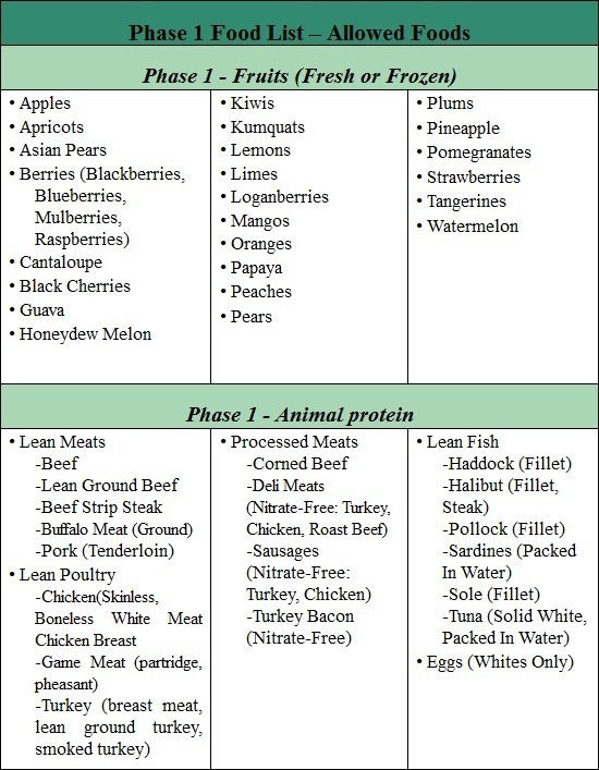fast metabolism diet phase 1 list of allowed foods part 2