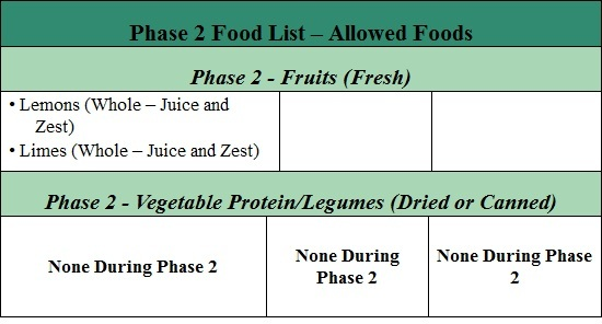 fast metabolism diet phase 2 list of allowed foods part 5
