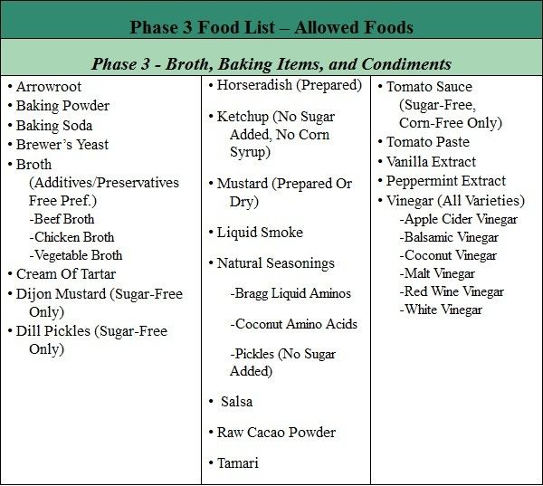 Day Diet Phase  Foods