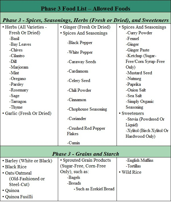 fast metabolism diet phase 3 list of allowed foods part 5