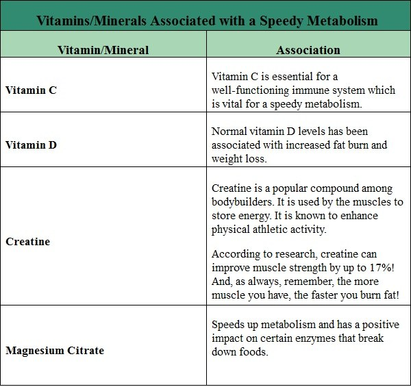 vitamins and minerals that increase metabolism part 2