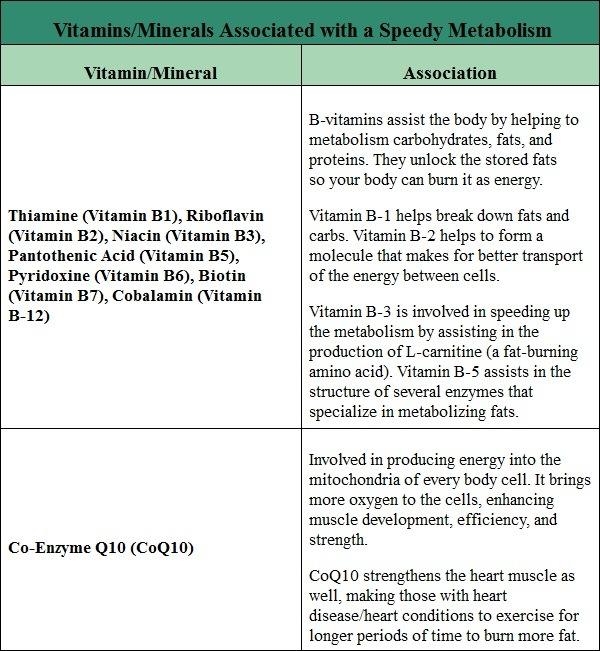 vitamins and minerals that increase metabolism