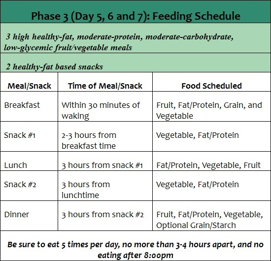 phase 3 the fast metabolism diet feeding schedule