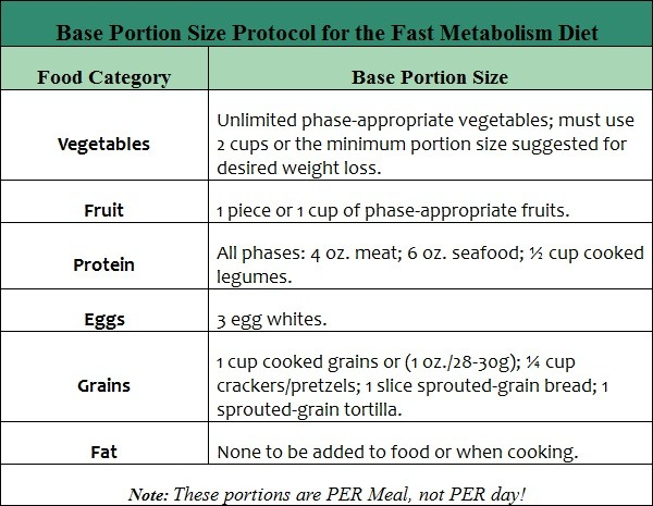 What is the Fast Metabolism Diet?
