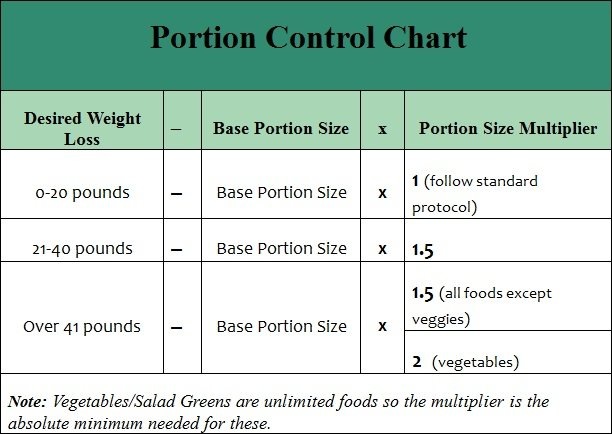 potion control chart for the fast metabolism diet